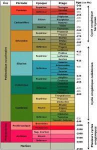 75 10 Echelle stratigraphique