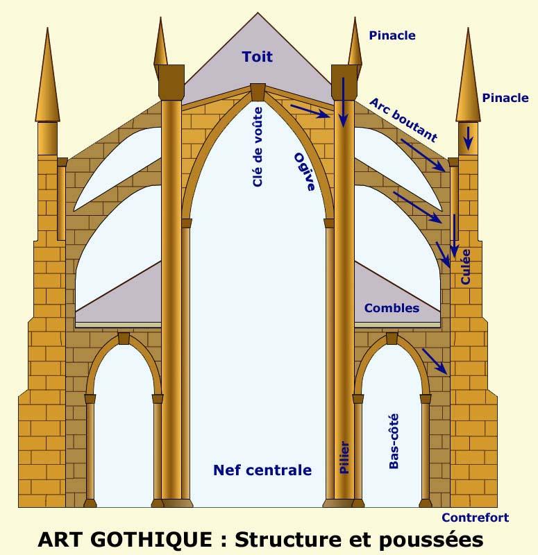 coupe gothique